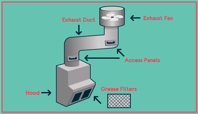 Diagram of commercial kitchen exhaust system